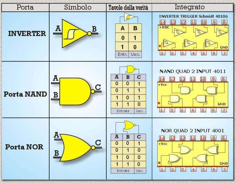 Integrati per fermodellismo for Porte nand transistor